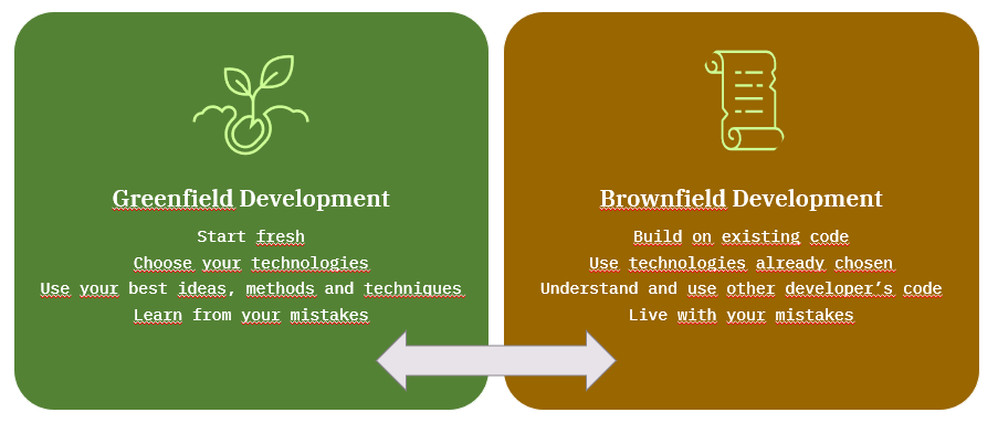 Greenfield Development Start fresh Choose your technologies Use your best ideas, methods and techniques Learn from your mistakes Brownfield Development Build on existing code Use technologies already chosen Understand and use other developer's code Live with your mistakes