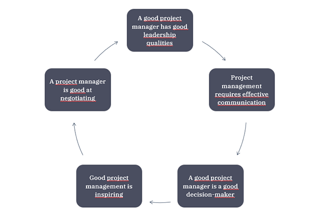 Ullustration of the five personality traits an IT project manger should have